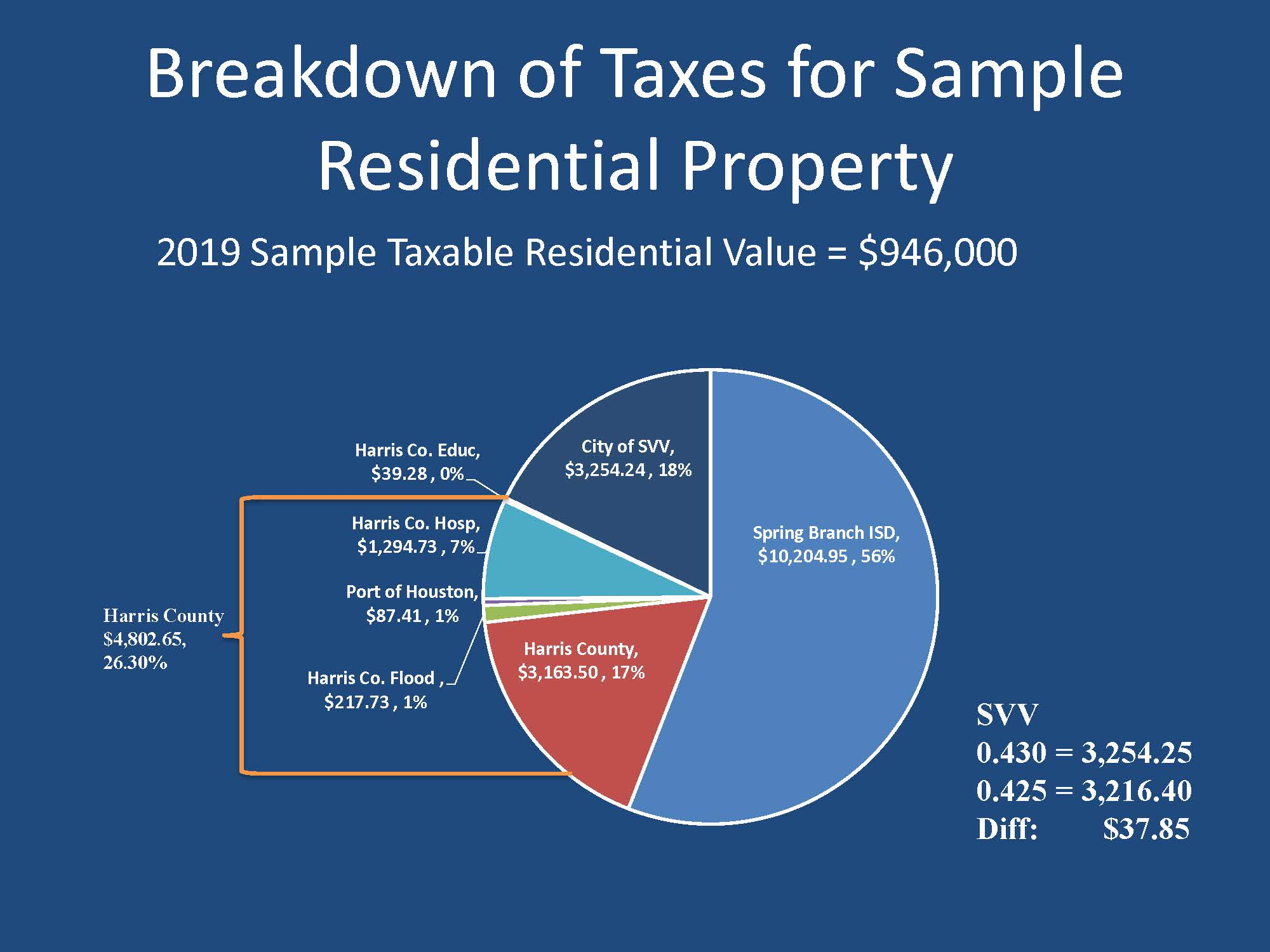 Breakdown of Taxes for Sample Residential Property (2019-07-23)
