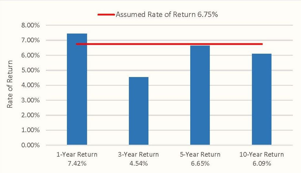 rate of return1bbbb