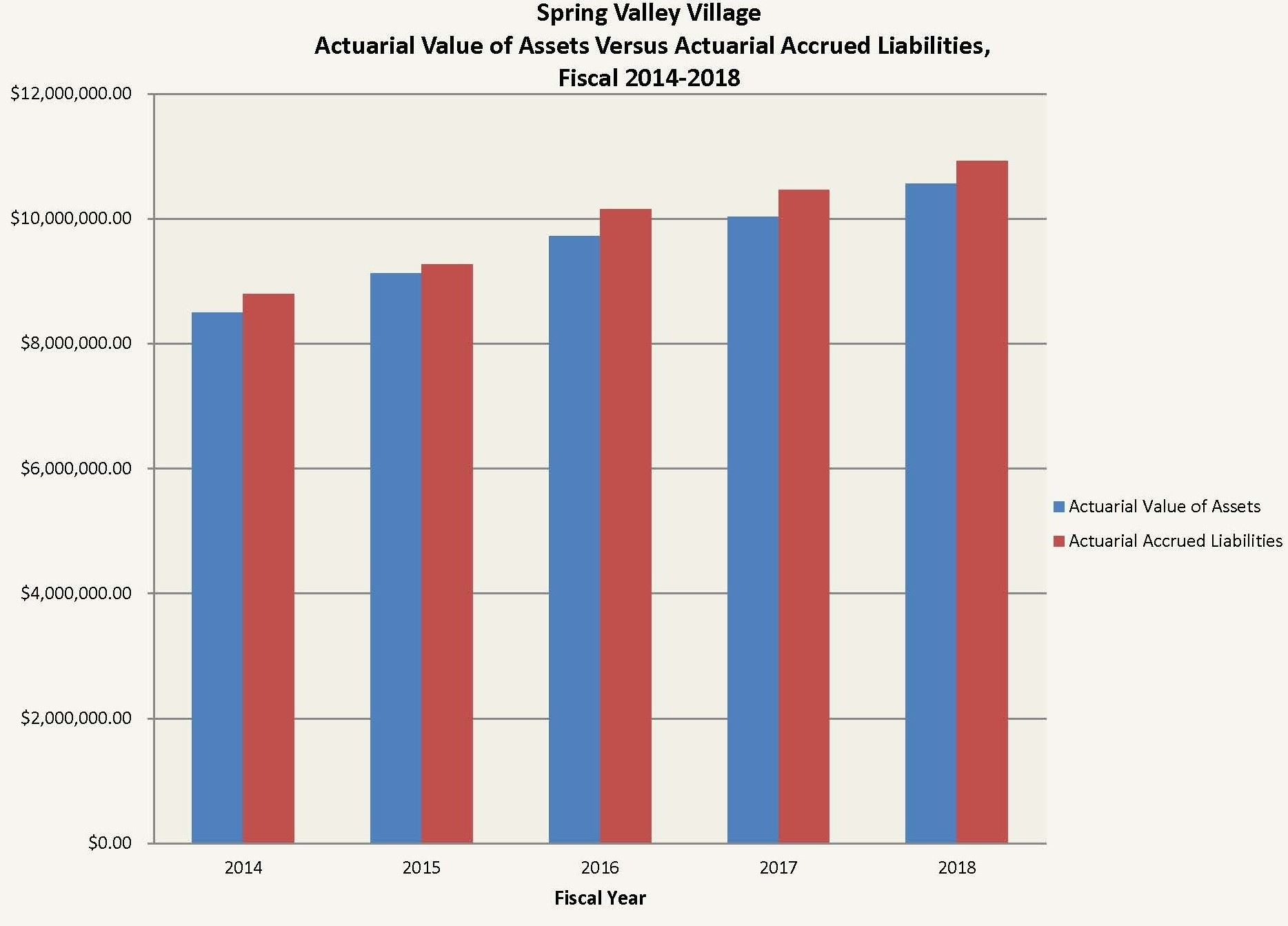 City of Spring Valley Village Pension- Actuarial-downloadable (1)